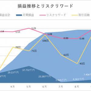 【FX】半年のデイトレードの結果