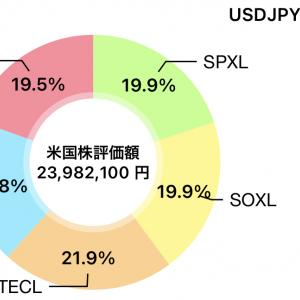 素人米国株 10/18 レバ結果 +605,150.