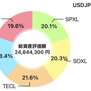 素人米国株 10/20 レバ結果 +1,467,350.  +5.9%