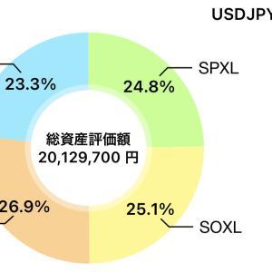 素人米国株10/20(水)レバ銘柄 +1,202,050. +5.9%