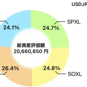素人米国株10/26(火)レバ銘柄 +1,732,600.+8.4%