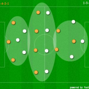 【変化に対応するサッカー】サッカーJ2 第38節 大宮アルディージャ vs 愛媛FC