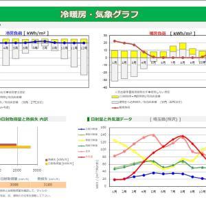 効率の良い省エネ住宅を建築する為に・・・冷暖房・気象グラフ