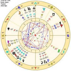 1月10日なひとびと 俳優 長門裕之のネイタルチャートとすべての恒星とのコンジャンクション一覧