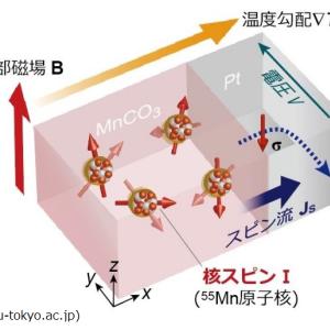 素粒子物理学の可能性は無限大!スピン、スピン流とは何か?