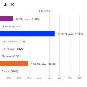 ボリビア:アルセ候補が圧倒的な勝利を収める(10月24日)