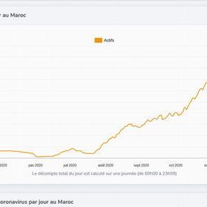 現在のモロッコ感染状況と日本との違い