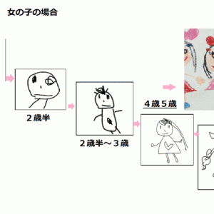 子供の発達段階