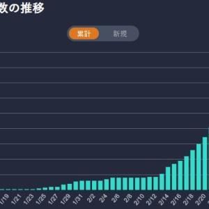 都道県別【新型コロナウイルス】国内感染状況