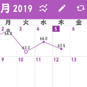 月曜断食4週目(木)