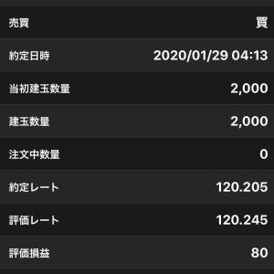 ユーロ/円 ロング