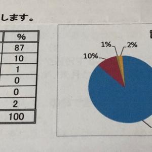 北九州のアンケート結果!