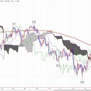 ドル円(チャート分析)