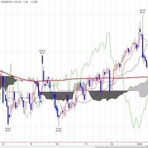 NY原油(チャート分析)