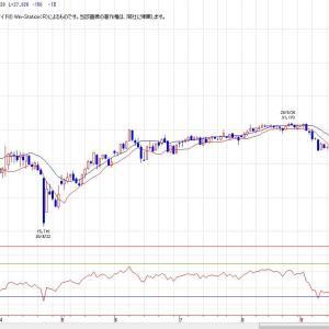 東京原油(チャート分析)