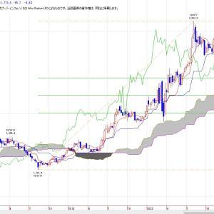 NY金(チャート分析)