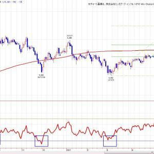 OSE金(チャート分析)2