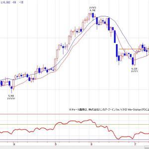 金標準先物(チャート分析)