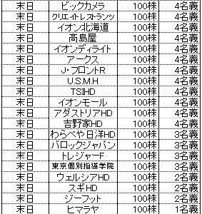 ★株主優待★所長の2月優待取得結果&泡会!