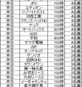 ★株主優待★所長の3月優待獲得結果&清美オレンジ!