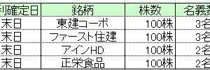 ★株主優待&不動産★所長の4月優待取得結果&洗面所DIY!
