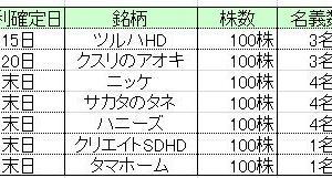 ★株主優待★所長の5月優待取得結果&久々の泡会!