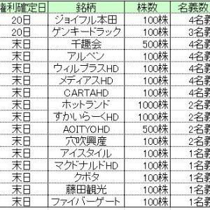 ★株主優待★所長の2020年6月優待の取得結果!