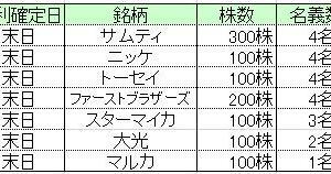 ★株主優待&不動産★所長の11月優待取得結果と鏡面磨き!