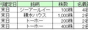 ★株主優待★所長の1月優待取得結果&YOASOBI