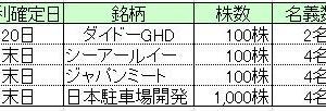 ★株主優待★所長の7月度優待取得結果と台北二日目 角質取り!