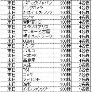 ★株主優待★所長の8月優待取得結果&餃子李!