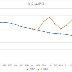 柔道人口推移(2020年9月28日(月))