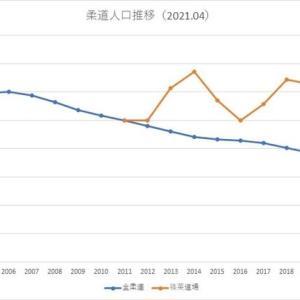 柔道人口推移(2021年5月8日(土))