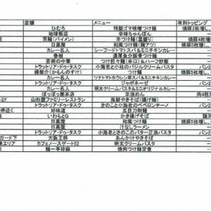 ラーメンパフォーマンス率(2020年第2四半期)ランキング表の発表です!