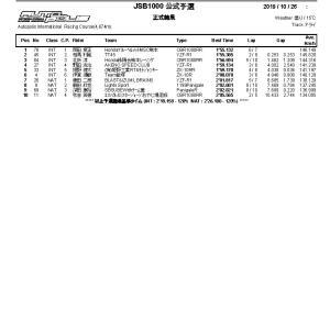 2019 九州ロードレース選手権シリーズ第7戦 オートポリス その3 JSB1000決勝