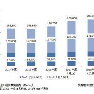 矢野経済研究所、国内eラーニング市場調査結果を発表