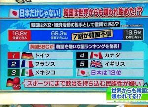 英国BBCが韓国を嫌いな国ランキングを発表www