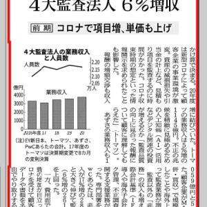 4大監査法人6%増収
