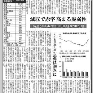 損益分岐点比率 19業種が90%超 日経新聞より