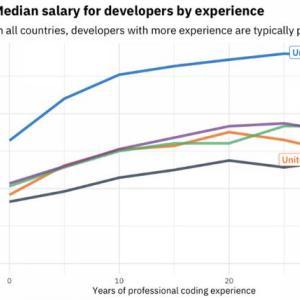 プログラマーの給料が一番高い国はどこ?
