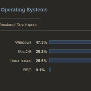 Windowsのシェアが50%割れ、MacとLinuxが急増
