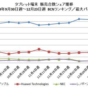 Windows7終了で日本人の半数以上はiPadとAndroidタブレットに移行、PCの必要性の無さに気がつく