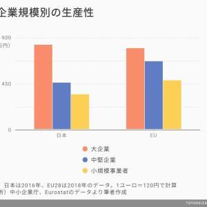 「日本は生産性が低い」最大の原因は中小企業だ