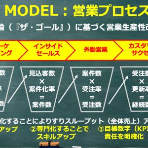 営業マネージャー必須の概念『THE MODEL(福田康隆 著)』を読んでいますか?