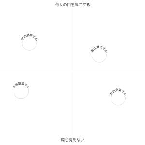教える側からみる受験生のタイプ分け(4types of Jukensei)