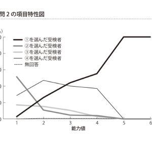 学力の差=読解力の差である(組み分けや実力テストでとれない子のなぜ)