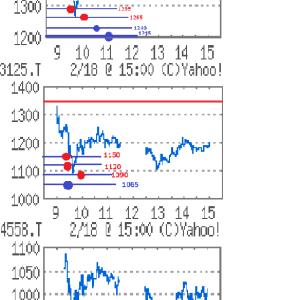 今朝の株150,700円