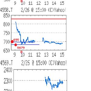 今朝の株58,950円
