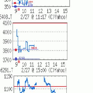 今朝の株49,700円