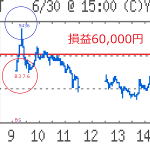 6/30今朝の株119,000円元気ない投機家に喝